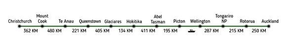 Ruta Paquete Nueva Zelanda