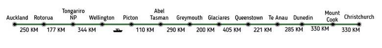 Ruta en Kilometros de Auckland a Christchurch 15 dias