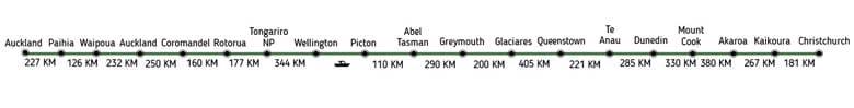 Ruta en Kilometros de Auckland a Christchurch 29 días